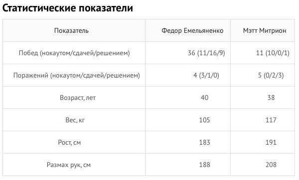 Емельяненко оказался легче конкурента на9кг перед боем вBellator